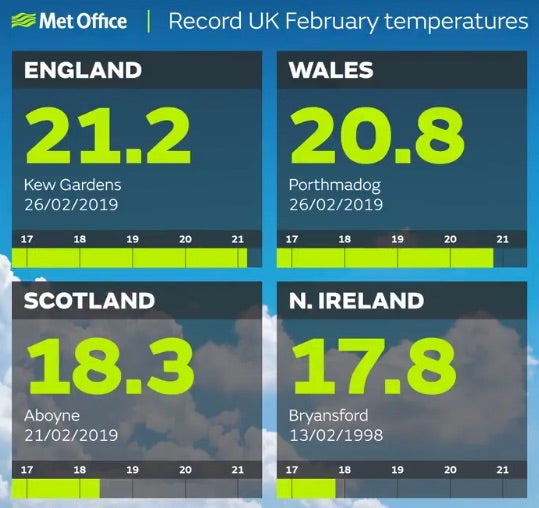 Three of the four member nations of the United Kingdom saw their warmest February temperatures on record in 2019