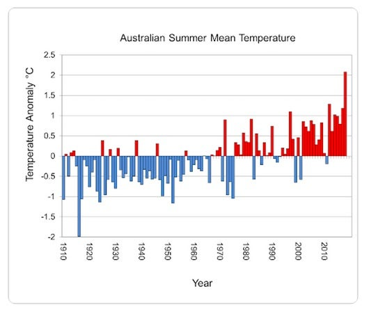A graph of Australia's summer mean temperatures since the official record for such began in 1910