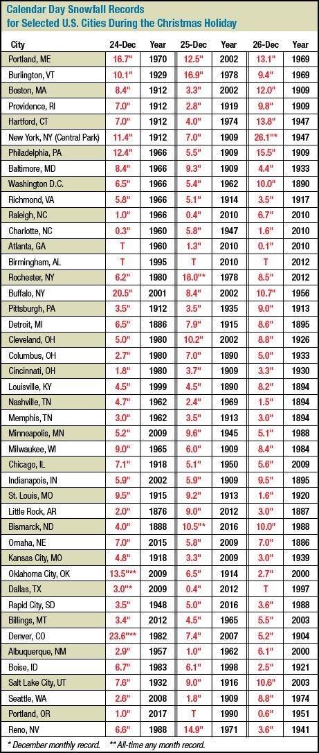 Calendar day snowfall records for selected cities on December 24, 25, and 26