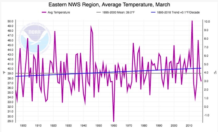 Average March temperatures across the Northeast U.S., 1895-2018.
