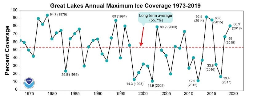 Maximum annual average ice cover on the Great Lakes (by percent) from 1973 through 2019