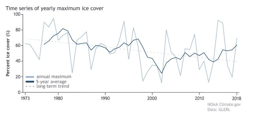 Time series of annual maximum ice cover averaged over all of the Great Lakes from 1973 to 2018Time series of annual maximum ice cover averaged over all of the Great Lakes from 1973 to 2018