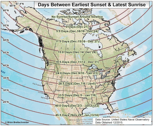 Dates of the latest sunrise and the earliest sunset in northern winter, and the number of days between the two dates by latitude