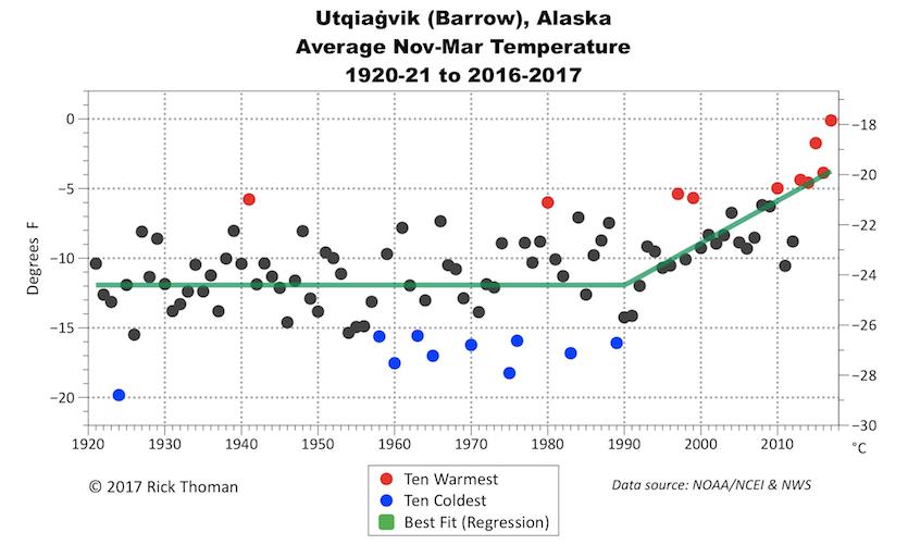 Average temperatures for the period November through March in Utqiaġvik (Barrow), Alaska, since 1920.
