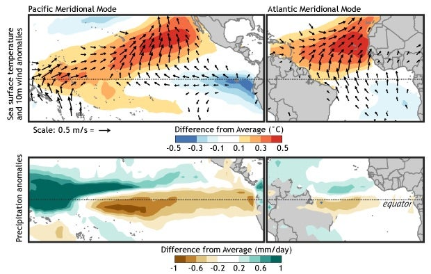 Depiction of Pacific and Atlantic Meridional Modes