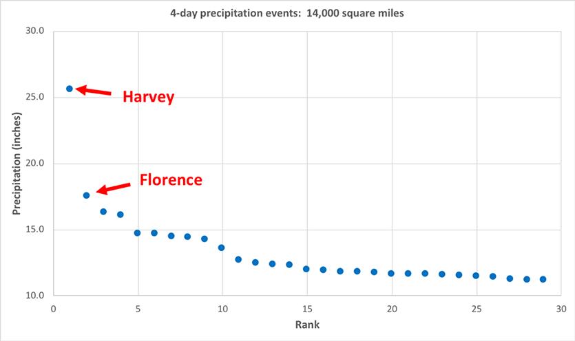 HIghest volume U.S. rainfall events