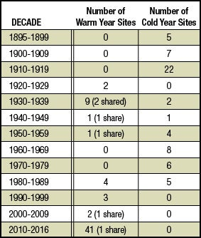 Number of U.S. sites (out of 60) by decade that experienced their warmest and coldest years on record.