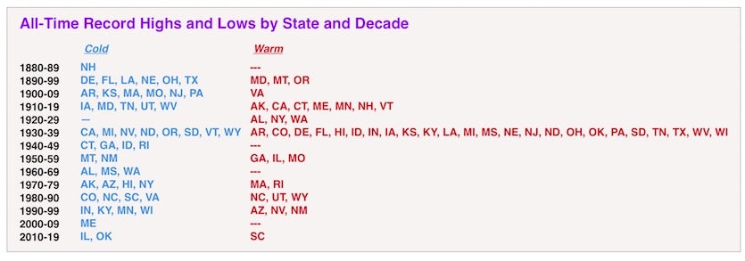 All-time state highs and lows by decade