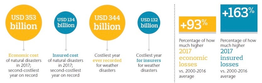 Highlights of the 2017 Aon Benfield report on global catastrophes