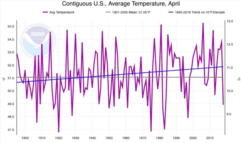Average April temperatures across the contiguous U.S., 1895-2018