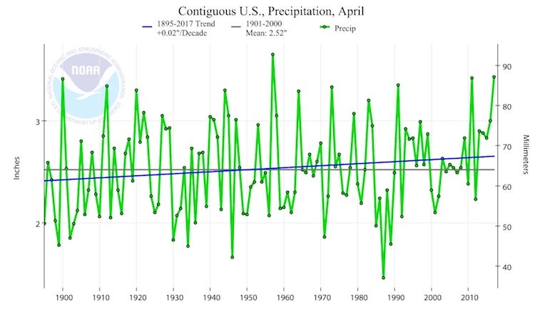 US precipitation trends for April, 1895-2017