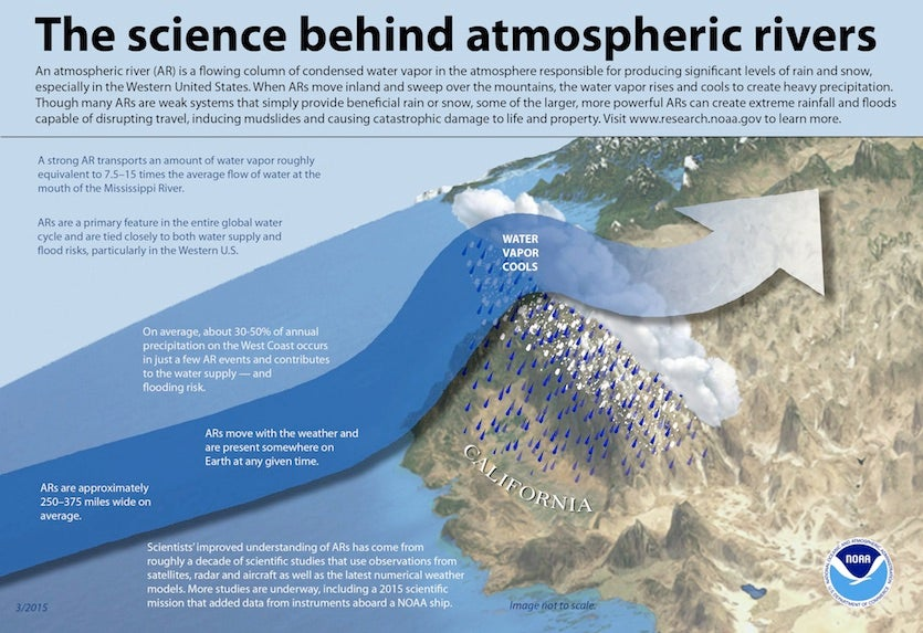 Atmospheric river explainer from NOAA