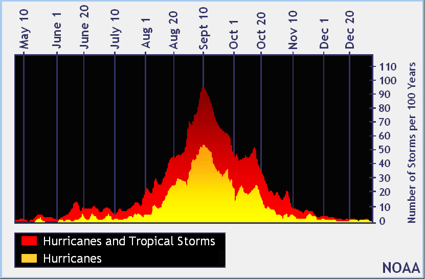 Distribution across the calendar of named storms and hurricanes one would expect in a 100-year period across the Atlantic.