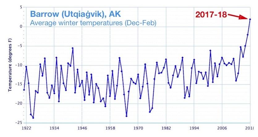 Barrow (Utqiaġvik) historical temperatures for Dec-Feb