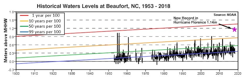 The history of high-water levels (storm tide) in Beaufort, North Carolina since 1953