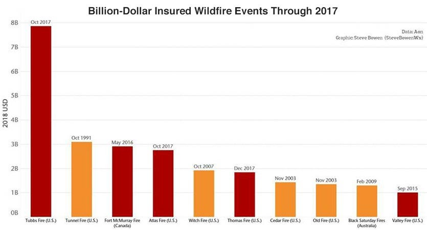 Global wildfires between 1990 – 2017 that caused at least $1 billion in insured damages