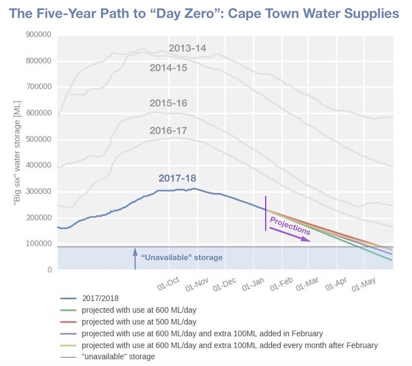 Five years of declining water supply in Cape Town, South Africa, from 2013-14 to 2017-18