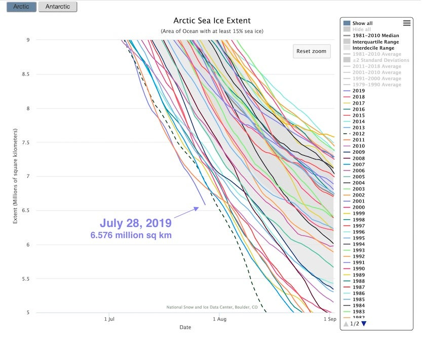 Arctic sea ice extent, 7.28.2019