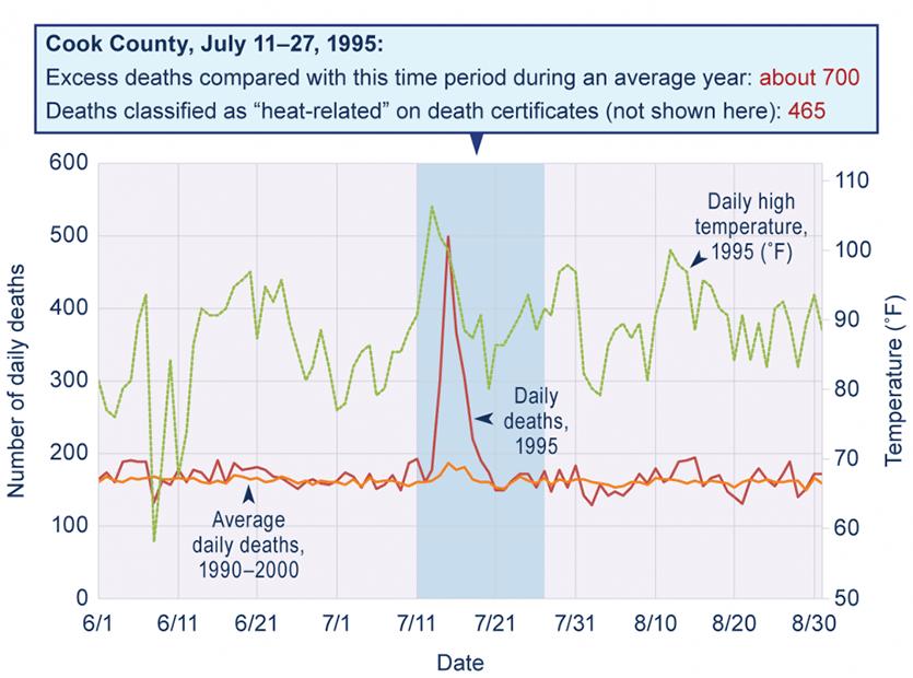 Chicago heat wave deaths
