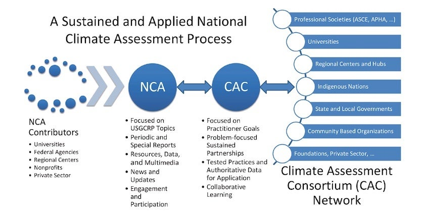 Conceptual structure of the proposed climate assessment consortium and its relationship to the ongoing National Climate Assessment