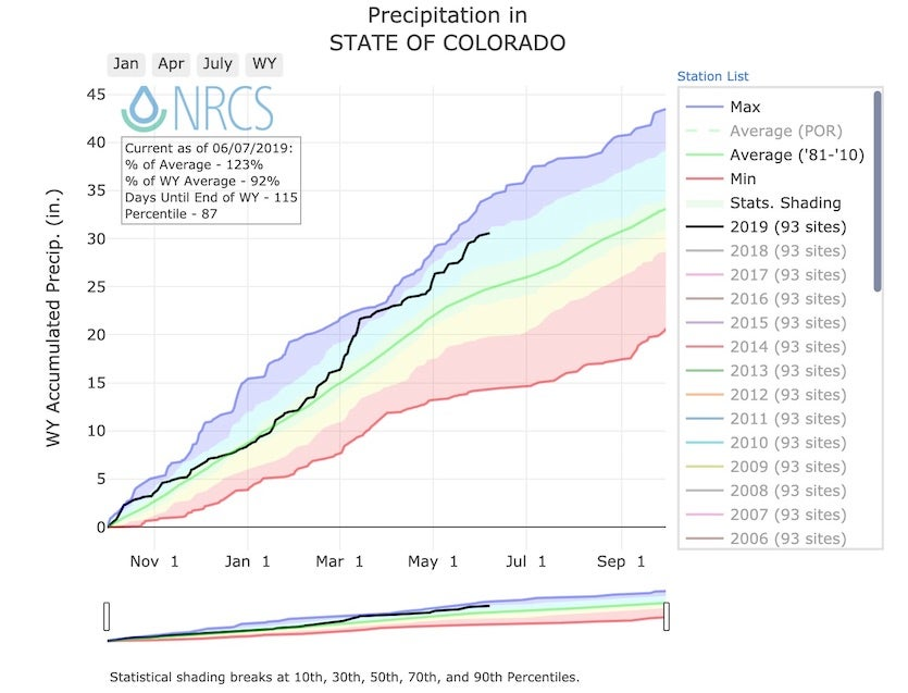 Cumulative precipitation since October 1 in Colorado (black line) as compared to the 1981-2010 average (green line) and percentile ranges (shaded)