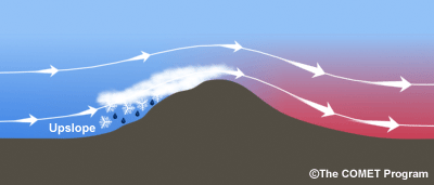 Schematic of upslope and downslope wind patterns