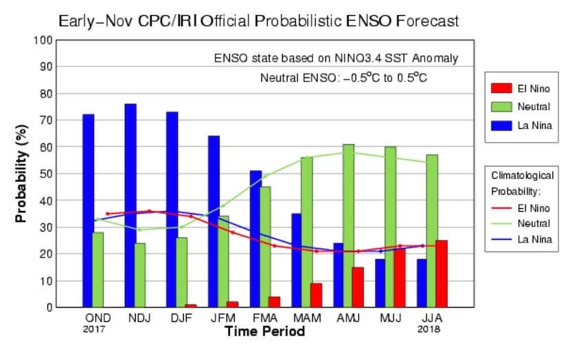 CPC/IRI official ENSO probabilistic forecast, Nov 2017