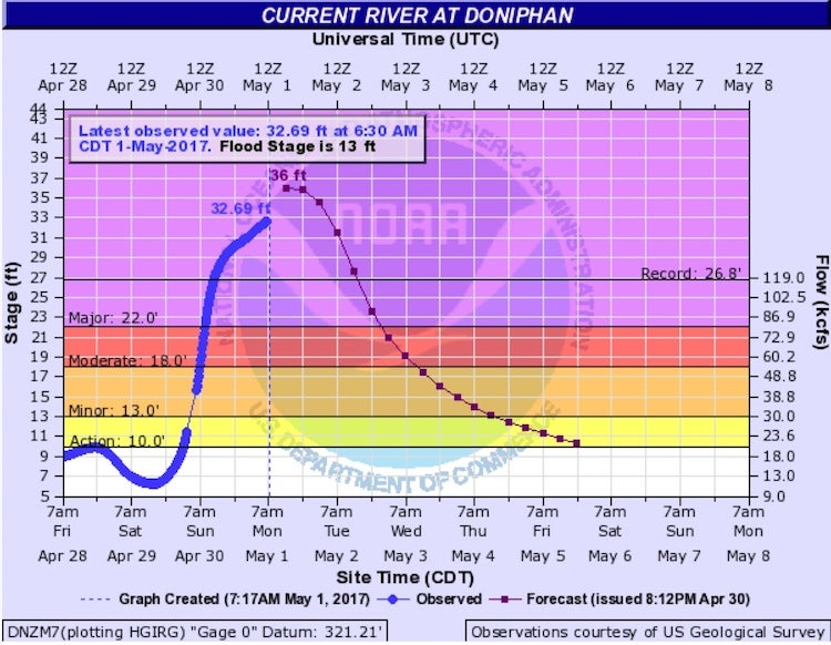 Hydrograph for Current River at Doniphan, MO, on Mon. 5/1/2017