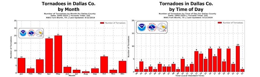 Dallas County tornadoes by month and time of day