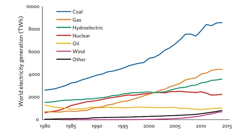 Trends in global electricity generation by source