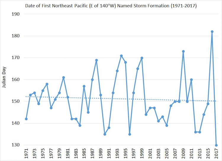 Dates of first named storm in Northeast Pacific, 1971-2017