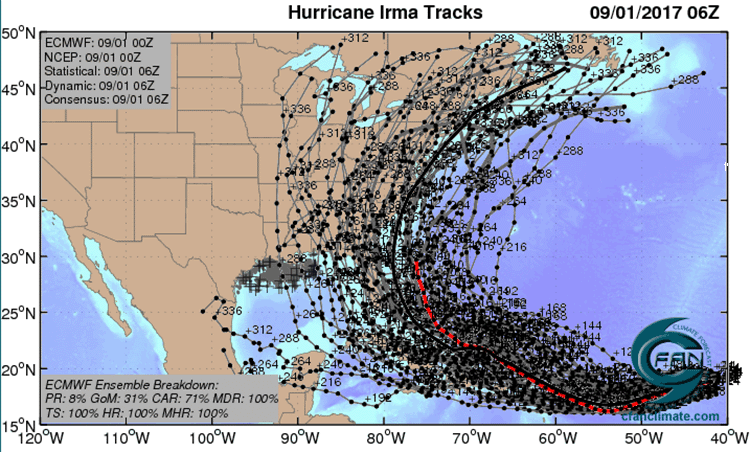 ECMWF ensemble tracks for Irma, 0Z 9/1/2017