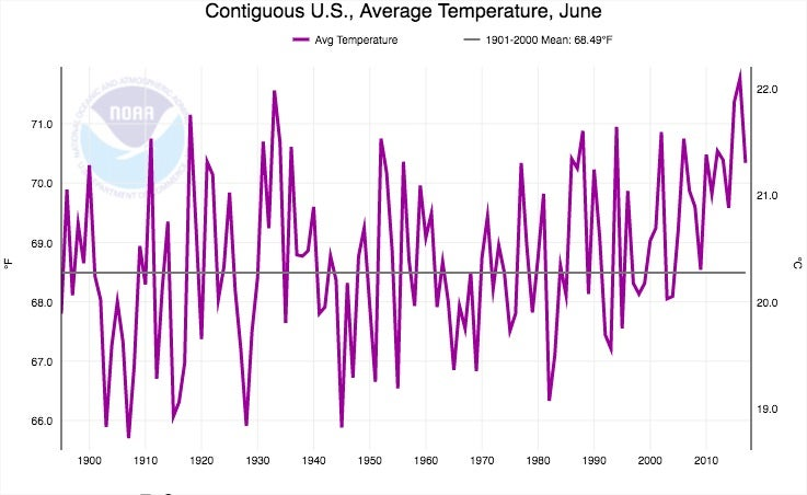Average June temperatures for the contiguous U.S. since 1895