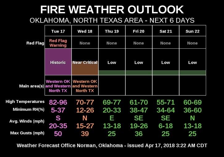 Fire weather outlook issued by NWS/Norman, OK on Tues AM 4/17/18