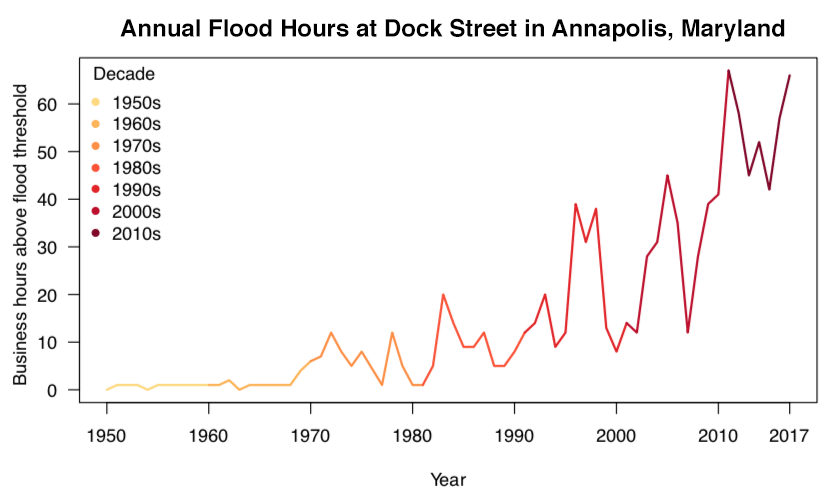 Flood hours in Annapolis