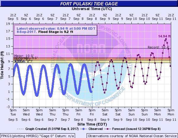 Tidal forecast for Savannah River at Fort Pulaski, GA, 9/8/2017