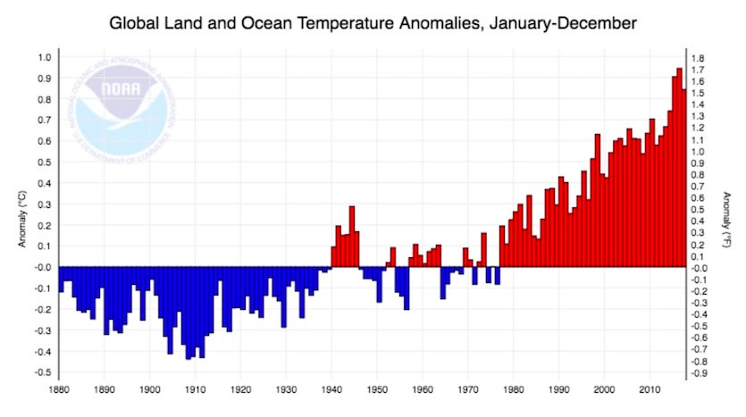 Departure from the 20th-century average for the global January-through-December temperature for the years 1880 - 2017 (NOAA)
