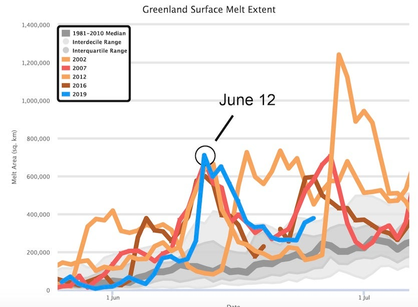Daily Greenland melt area from late May to early July for 2019 and for several other years with mid-June excursions in melting