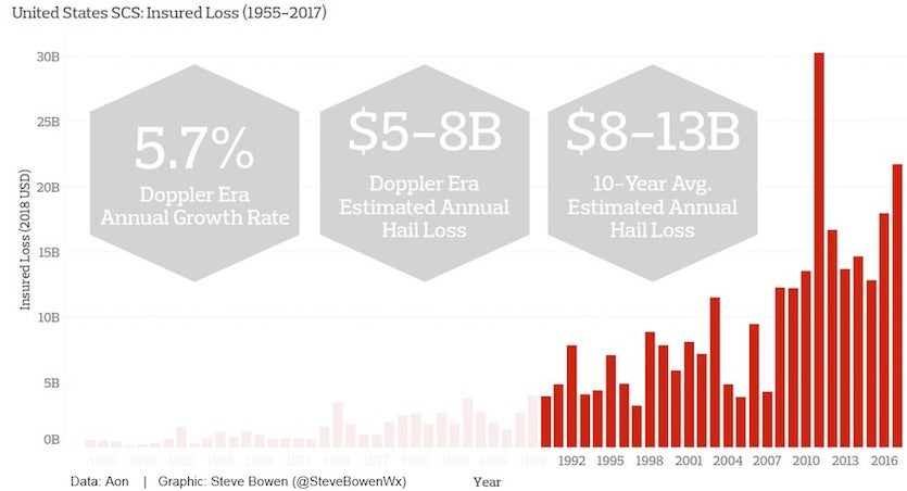insured losses from severe convective storms (thunderstorms) went far  beyond $10 million (in 2018 us dollars) in every year from 2007 through  2017  hail