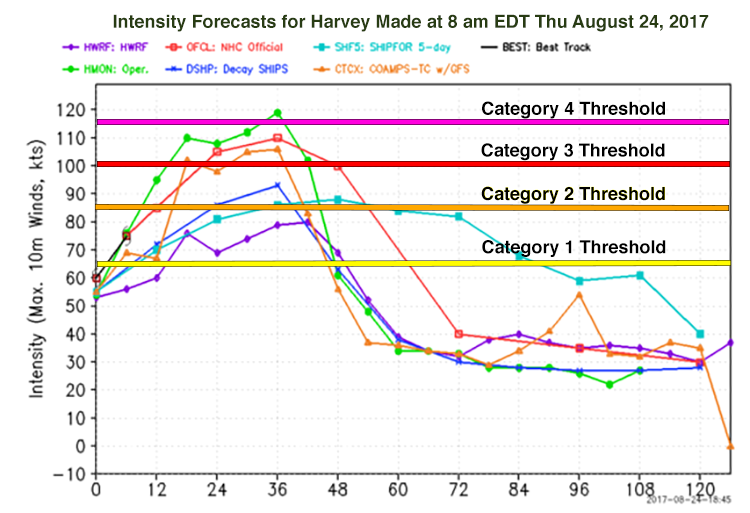 Intensity forecasts for Harvey, 12Z 8/24/2017
