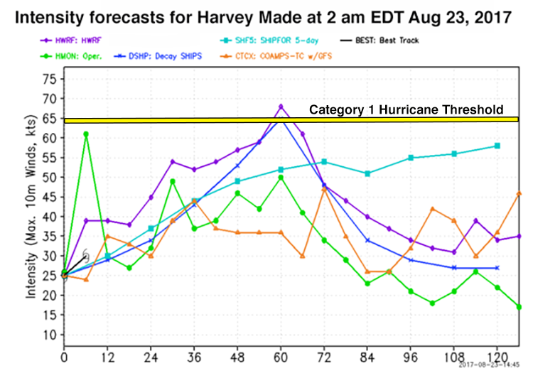 Harvey intensity forecast