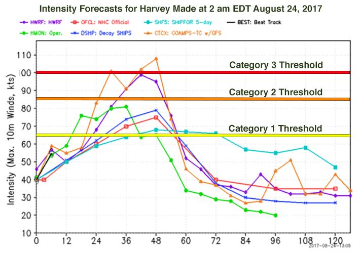 Harvey intensity forecast