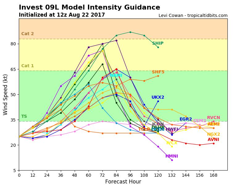 ex-Harvey intensity forecast