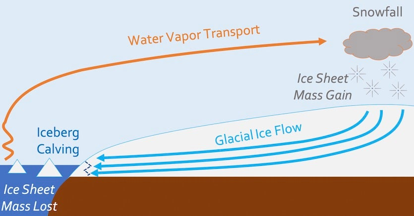 Simplified diagram of the mass balance processes of the East Antarctic Ice Sheet