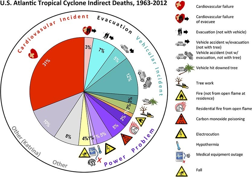 Indirect deaths