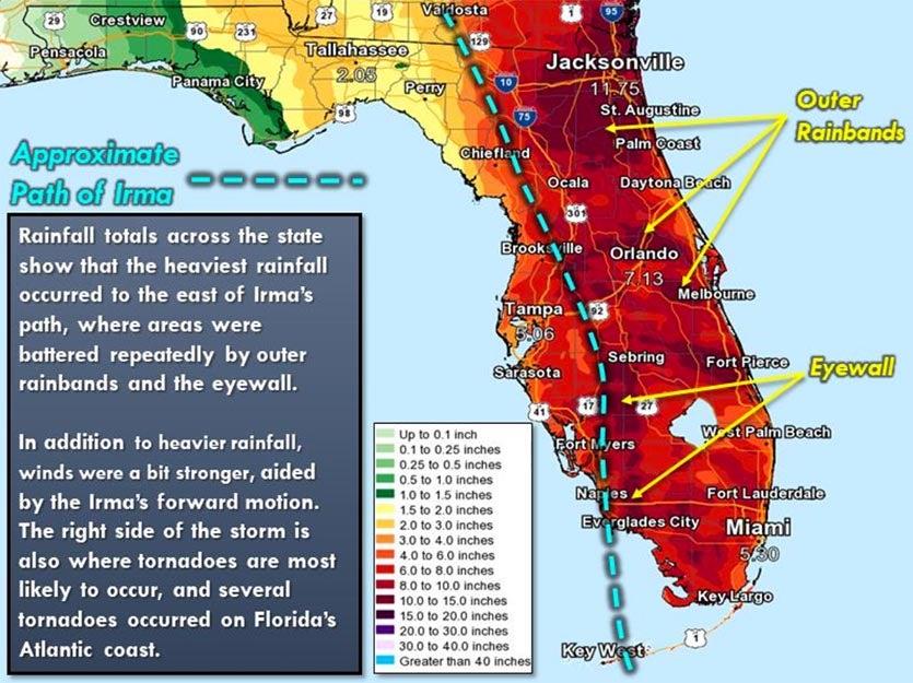 Irma rain