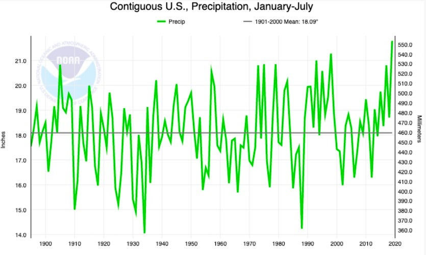 Total precipitation averaged across the 48 contiguous U.S. states from January to July, 1895-2019.