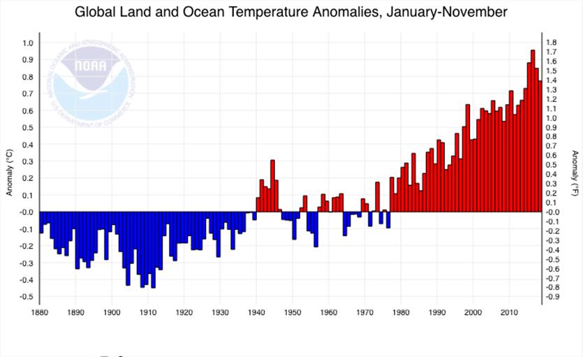 Departure of temperature from average
