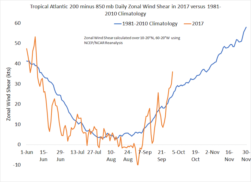Daily wind shear across the tropical Atlantic (west-to-east wind component at 200 mb minus 850 mb), in gold, as compared to the 1981-2010 climatological average (blue).