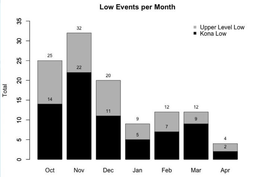 Frequency of kona lows by month during the period 1981 - 2014.